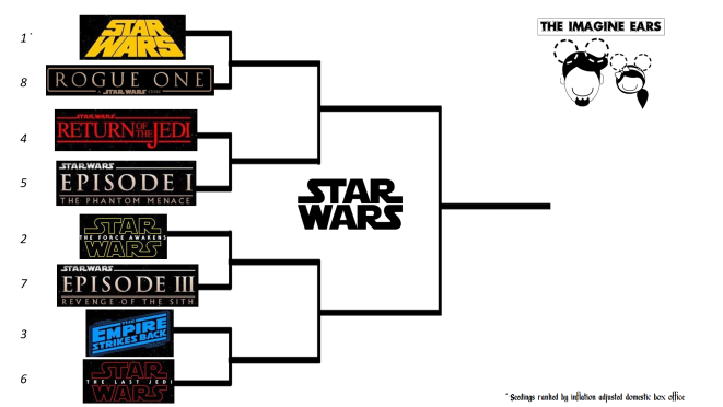 bracket - star wars