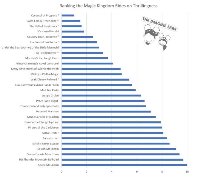 thrilling chart